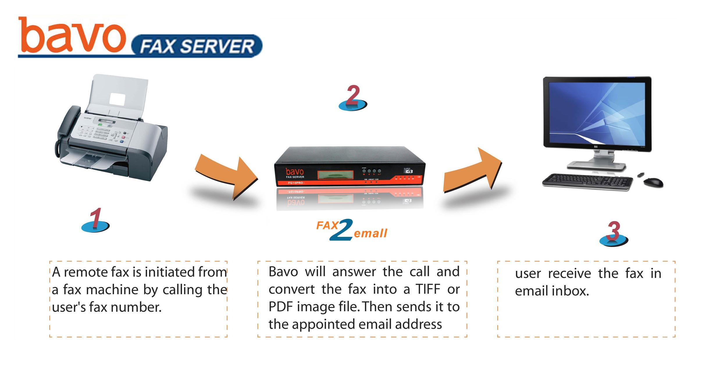 fax to email server