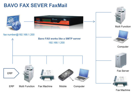Cool image about Fax Server - it is cool