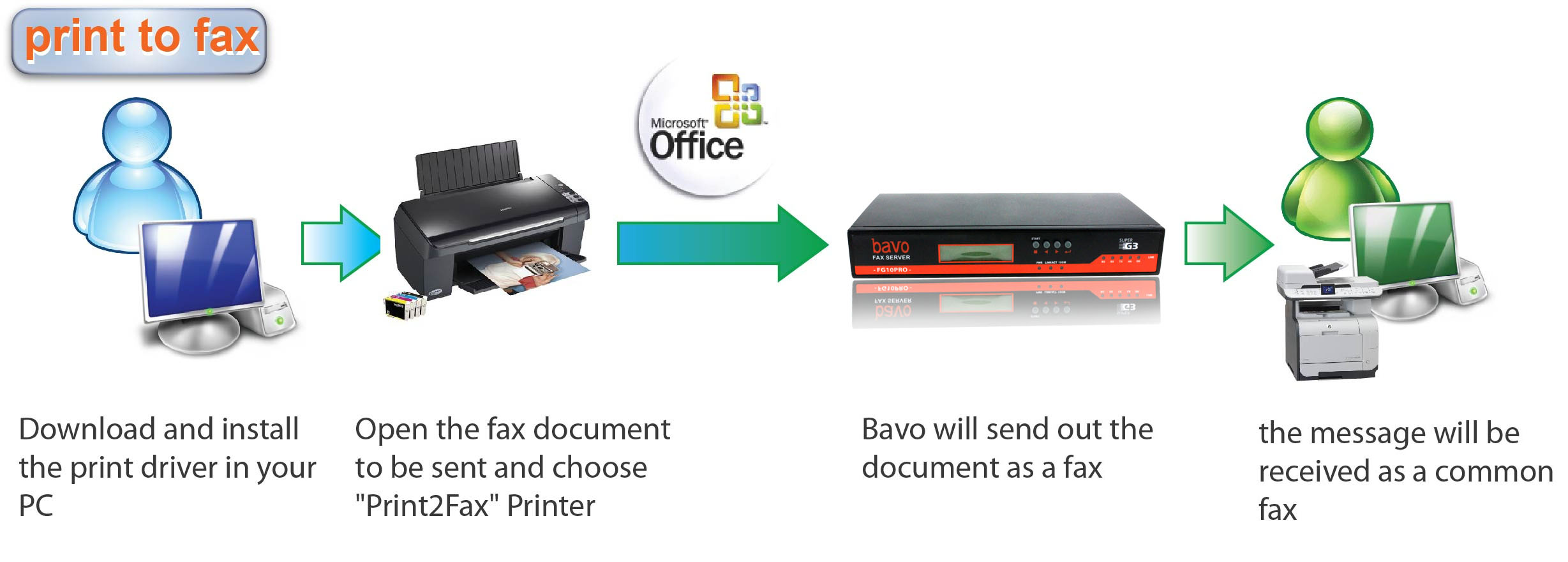 Image about Print to fax - have a fun